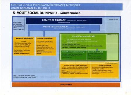 Volet social du NPNRU : gouvernance