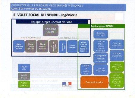 Volet social du NPNRU : ingénierie