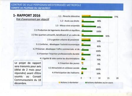 Rapport d'activité 2016 détail des actions